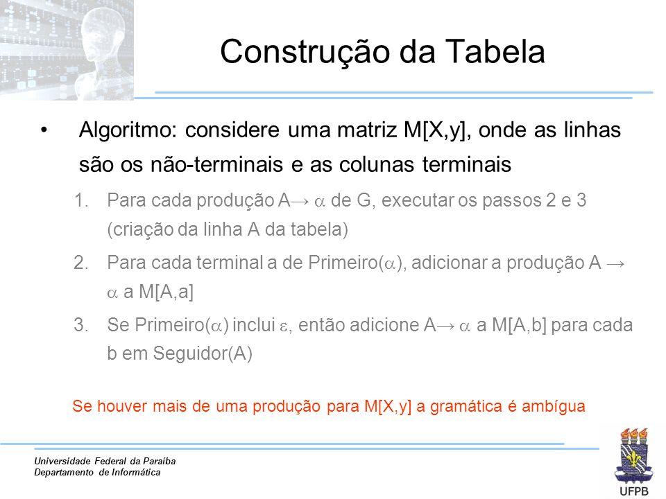 Se houver mais de uma produção para M[X,y] a gramática é ambígua